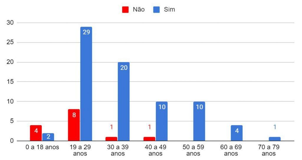Gráfico 1 - Relação entre faixa etária e realização do exame colpocitológico (n = 90)