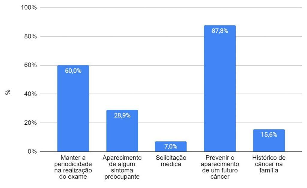 Gráfico 2: Fatores motivacionais para a realização do exame colpocitológico